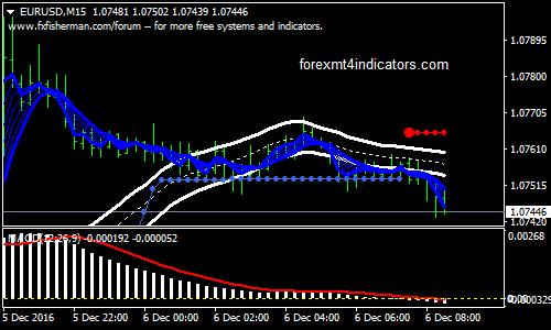 indikator forex mendeteksi mulai pasar