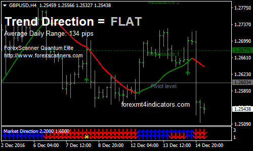 Teknik Trading Sederhana Tapi Profit dengan Bollinger Bands & Fibonacci Retracement