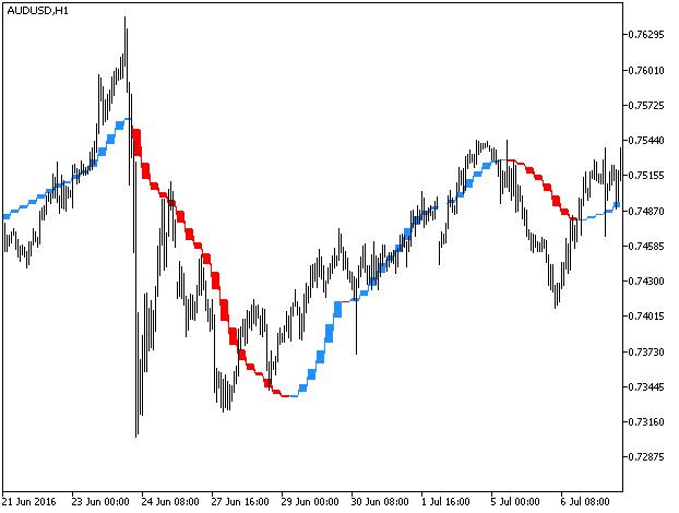 Trigger line forex советники валютной биржи forex gepard