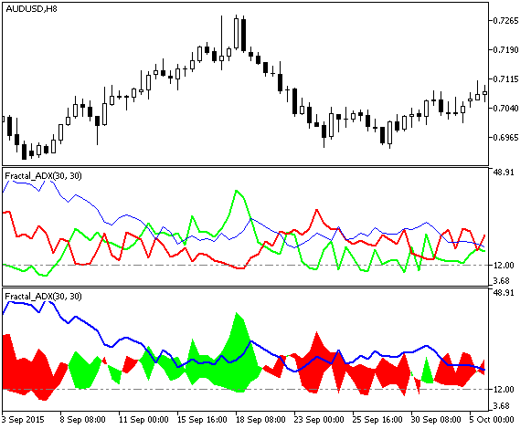 ADX fractal - indicador para MetaTrader 5 | Forex MT4 indicadores