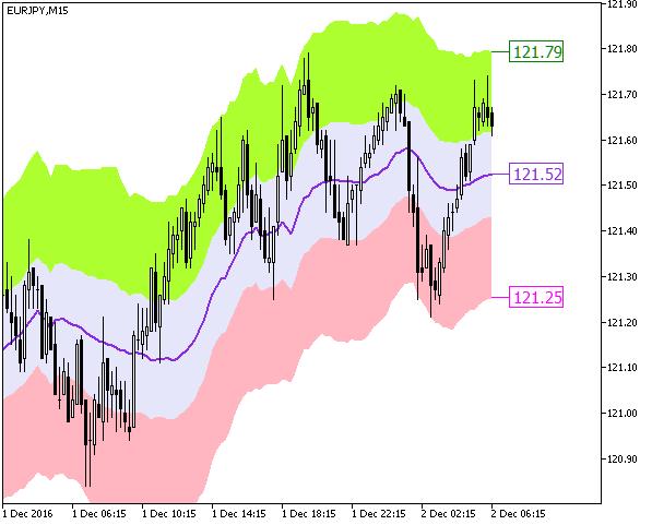 Hours market chart forex keltner