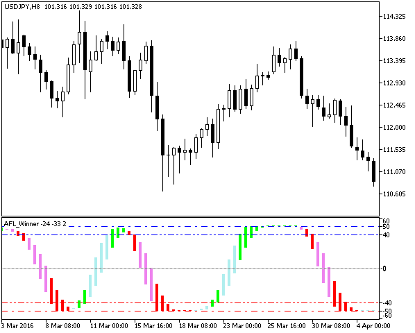 AFL WinnerV2 - indicator for MetaTrader 5 | Forex MT4 Indicators