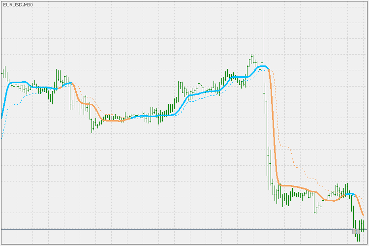 Adaptive Laguerre filter trend - indicator for MetaTrader 5