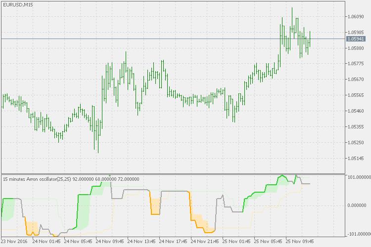 Индикаторы forex для metatrader 5 mt5 does anyone make money trading binary options