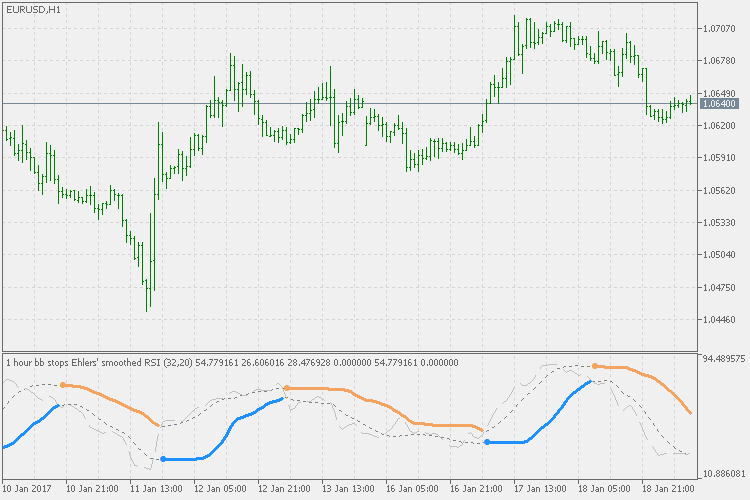 BB stops - rsi - indicator for MetaTrader 5 | Forex MT4 Indicators