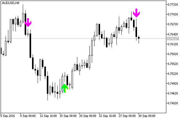 BykovTrendAlert - indicator for MetaTrader 5 | Forex MT4