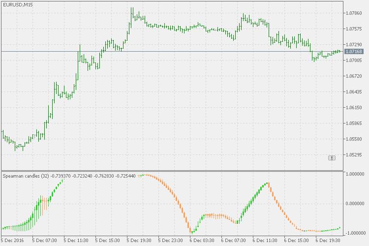 Correlation Candles Indicator For Metatrader 5 Forex Mt4 Indicators -