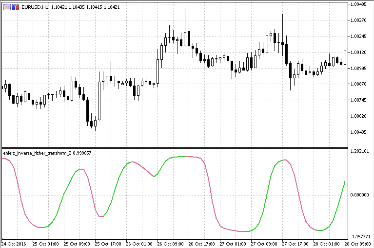 Ehlers Inverse Fisher Transform - indicator for MetaTrader 5