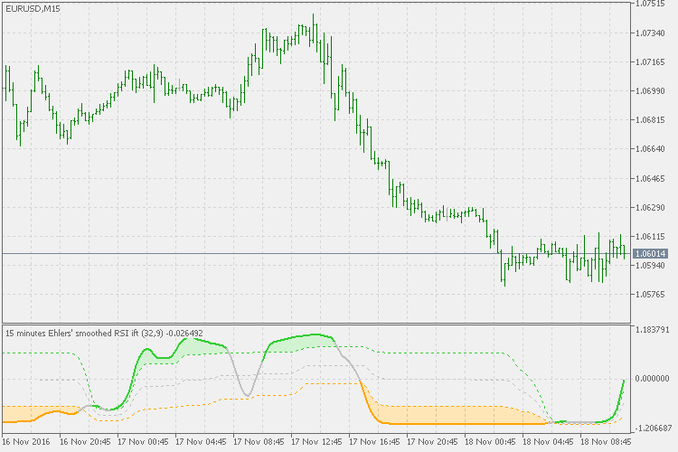 Ehlers inverse fisher transform of RSI - indicator for
