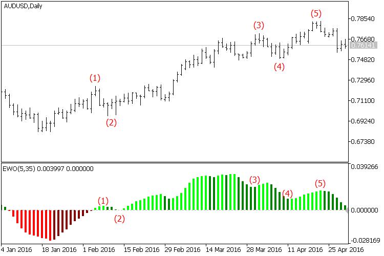 Elliott Wave Oscillator - indicator for MetaTrader 5 | Forex