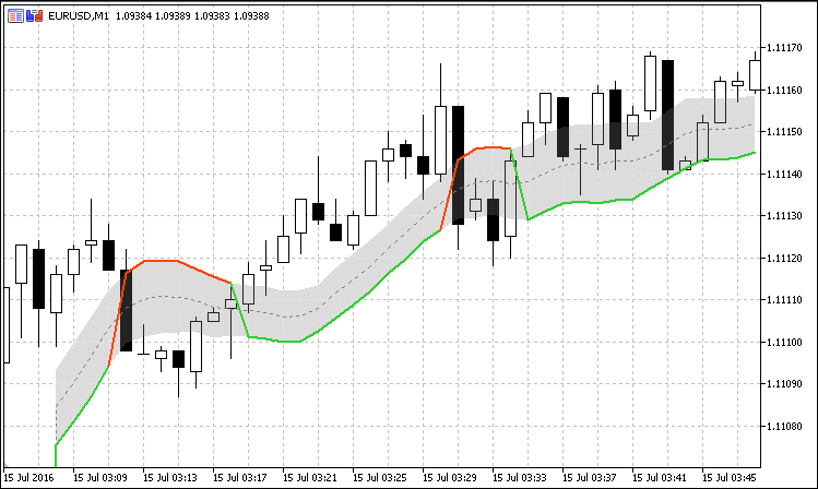 Gann High Low Activator - indicator for MetaTrader 5 | Forex