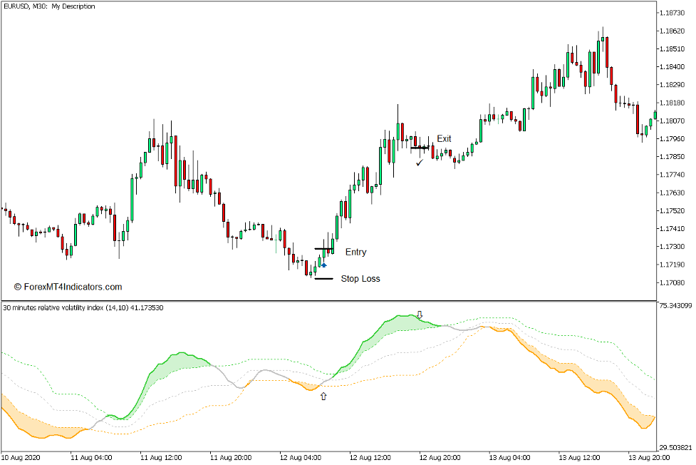 How to use the Relative Volatility Index Indicator for MT5 - Buy Trade