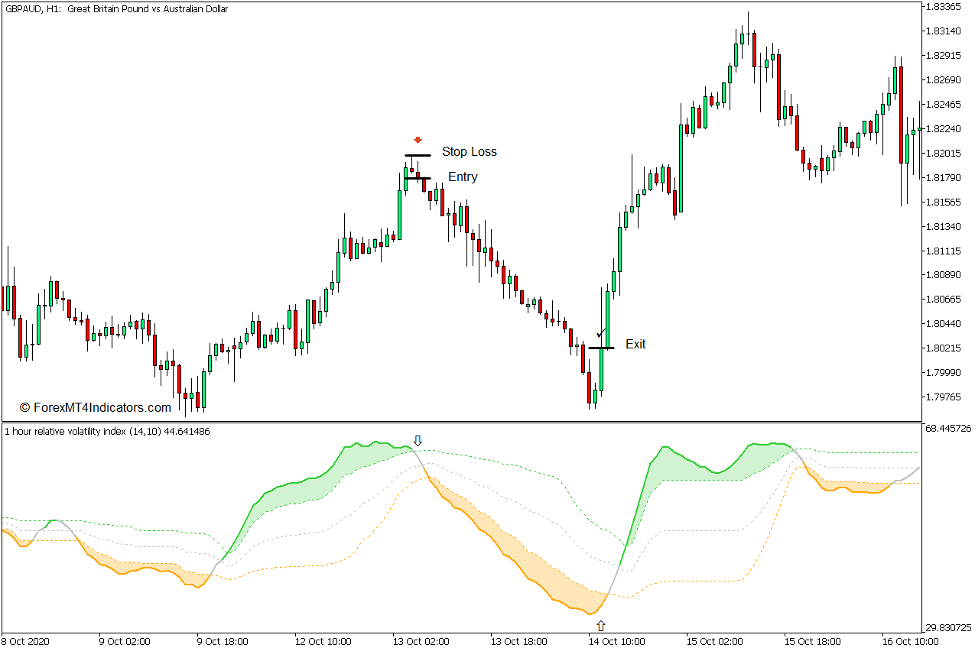 How to use the Relative Volatility Index Indicator for MT5 - Sell Trade