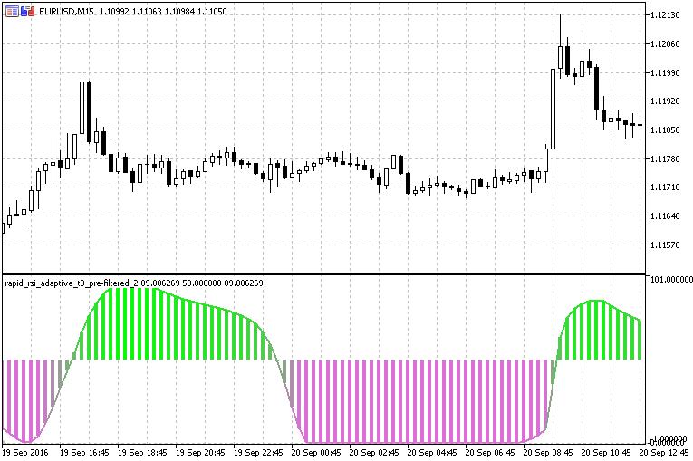 Форекс индикатор t3 rsi отзывы торговля на бирже intway