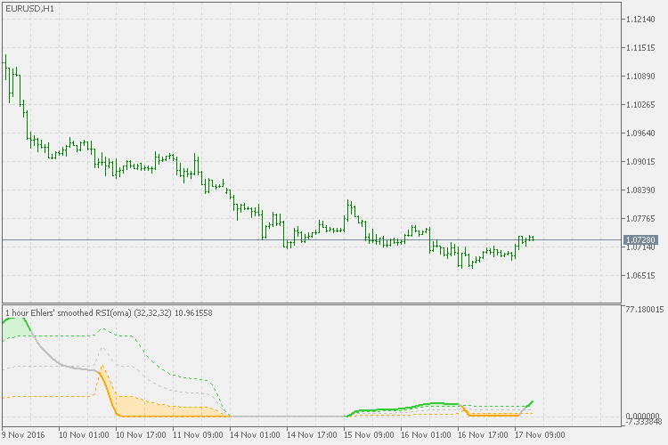Rsi(oma) - indicator for MetaTrader 5 | Forex MT4 Indicators