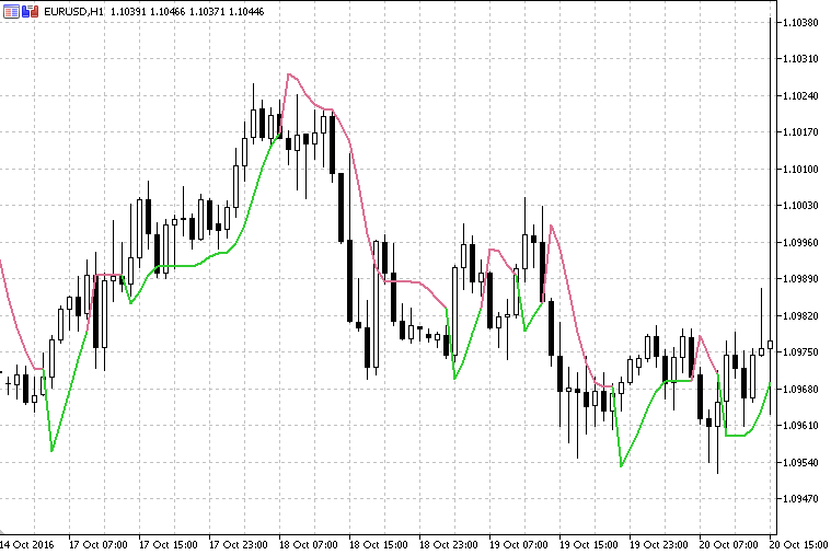 Super Trend Hull Indicator - indicator for MetaTrader 5