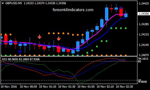 Bid on binary options trading strategy software