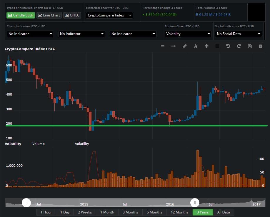 face bani de tranzacționare bitcoins crypto trader înșelătorie
