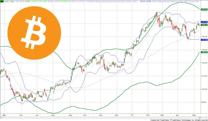 Free Cryptocurrency Signals Telegram Bollinger Bands Cryptocurrency