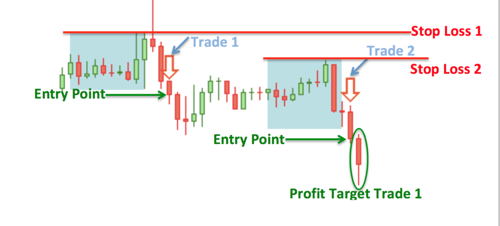 Asian Session Forex Trading Strategy | Fake Out | Entry