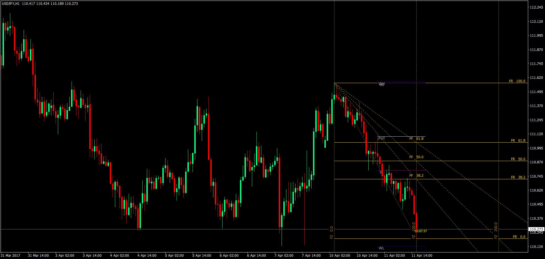 Trading strategy using fibonacci