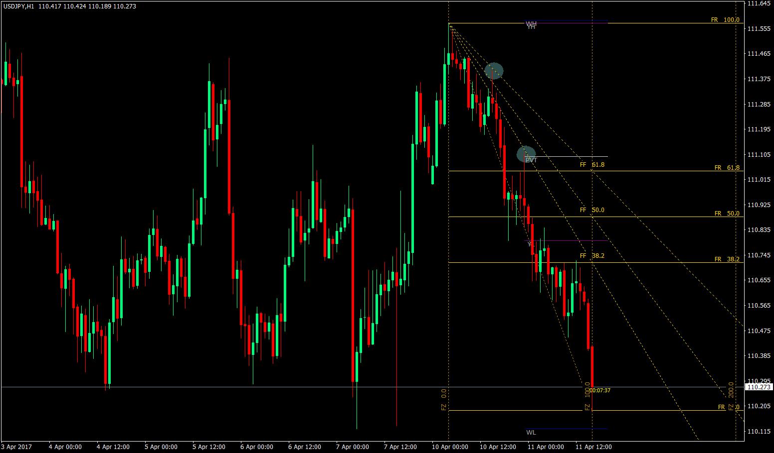 Fibonacci trading indicators