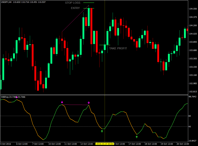 Торговля форекс по дивергенции форекс vs биржа