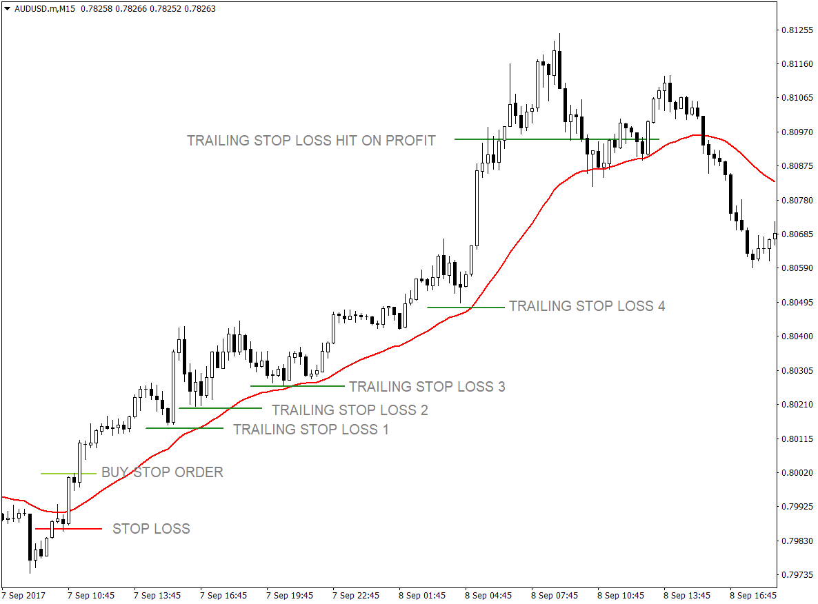 34 EMA and Price Action Crossover Forex Trading Strategy | Forex MT4