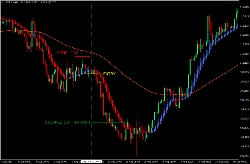 Add a comment forex strategies with heiken ashi как измеряется пункт в forex bitcoin