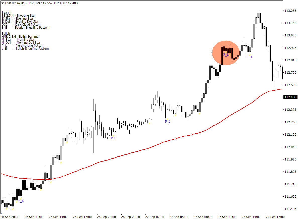 How To Trade The Piercing Line Pattern Forex Mt4 Indicators