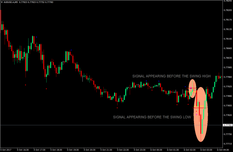 How to make $1000 a day in binary options