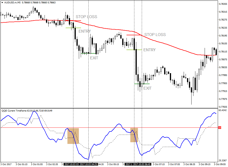 QQE with Ichimoku Forex Scalping System For MT4