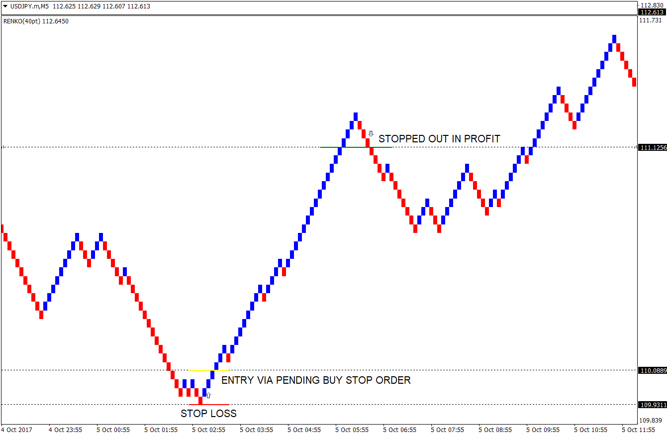 Renko Stop and Reverse Forex Strategy | Forex MT4 Indicators