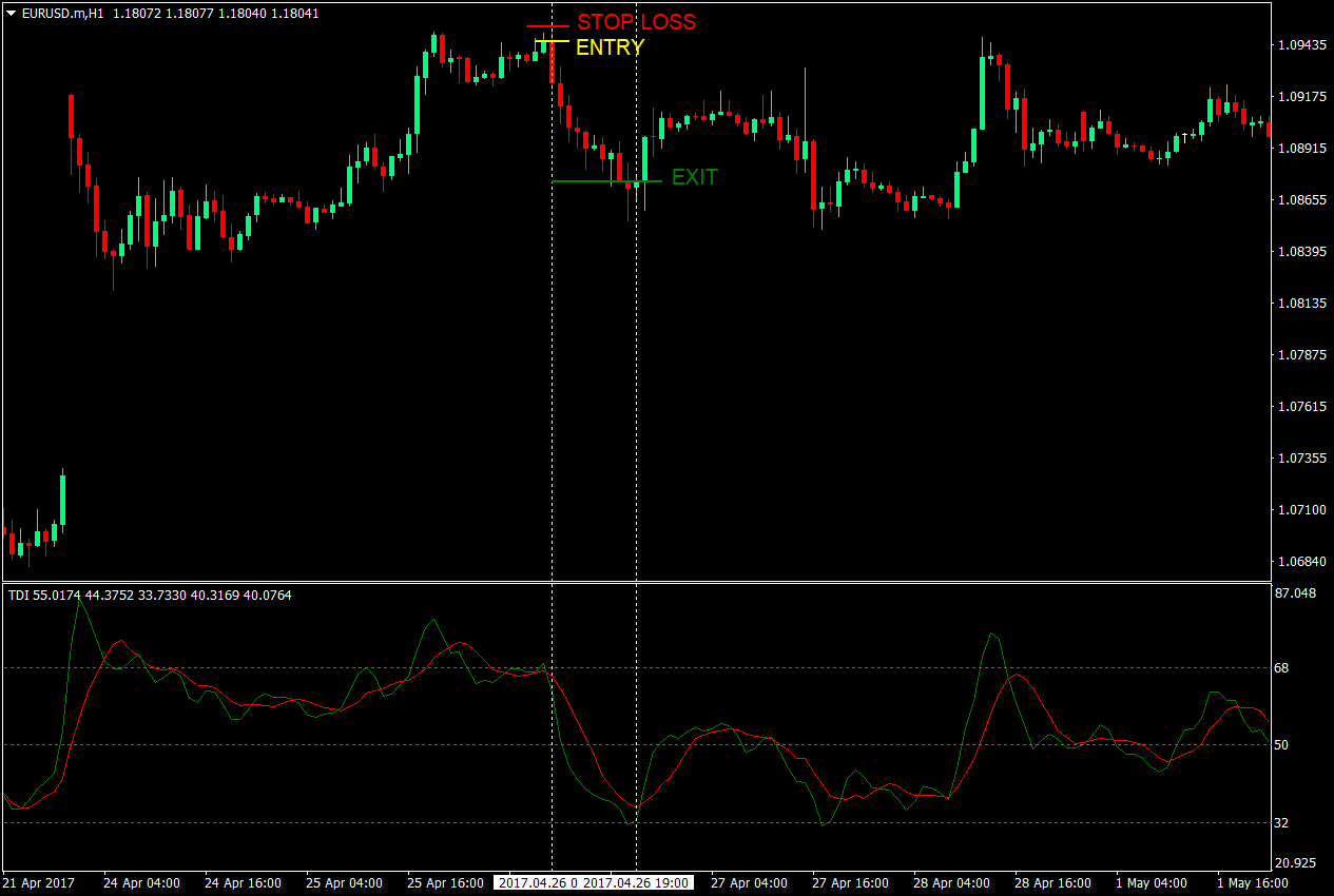 TDI Crossover Forex Strategy   Forex MT4 Indicators