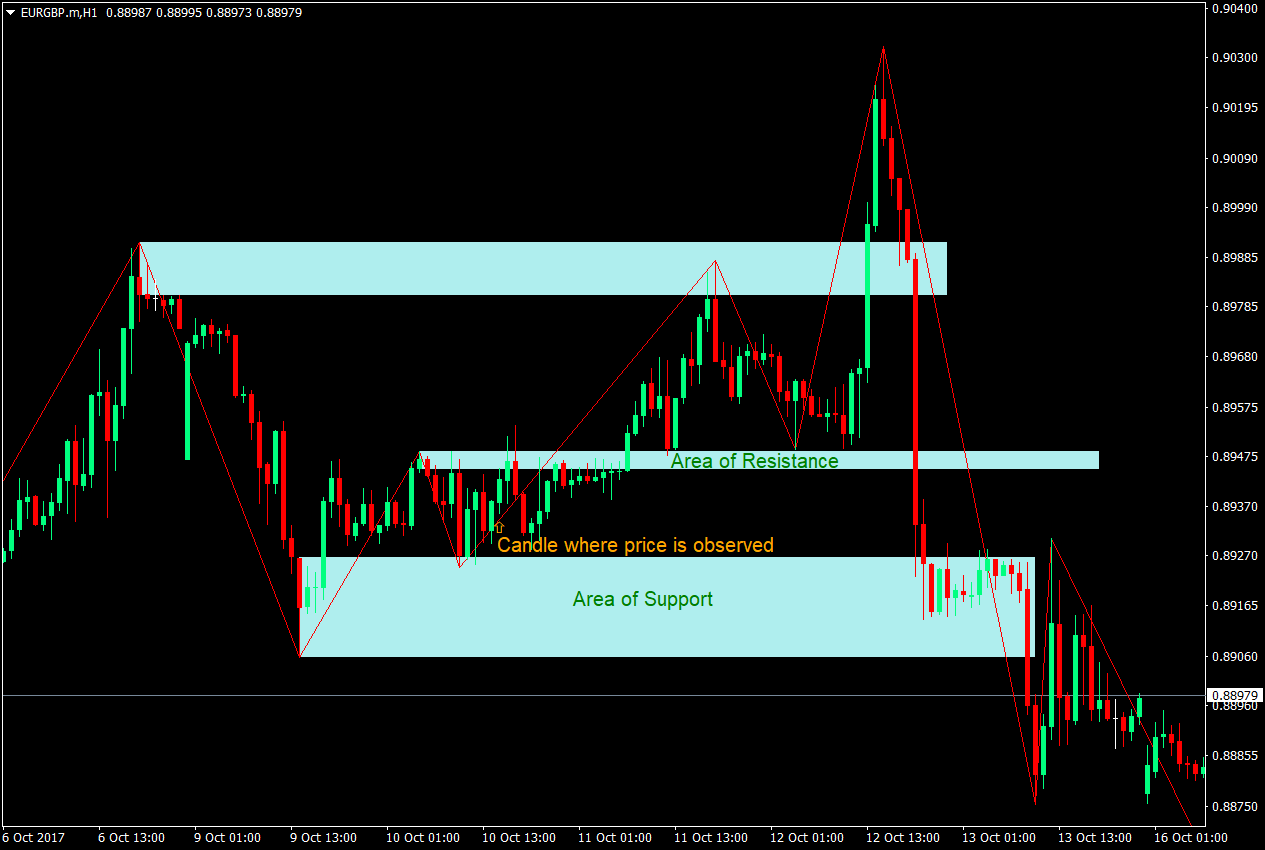 ZigZag Support and Resistance Breakout Forex Strategy