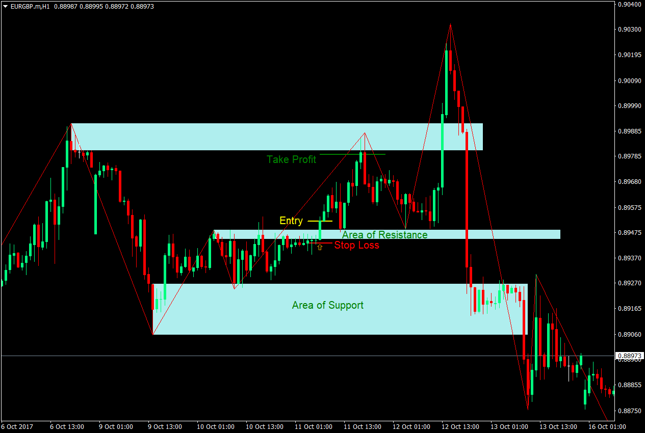 Best support and resistance indicator forex factory