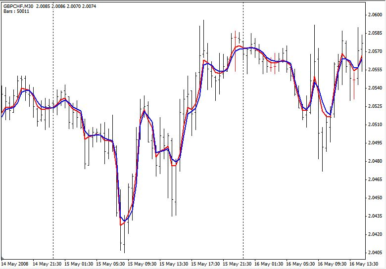 Adaptive Moving Average Mt4 Indicator Forex Mt4 Indicators
