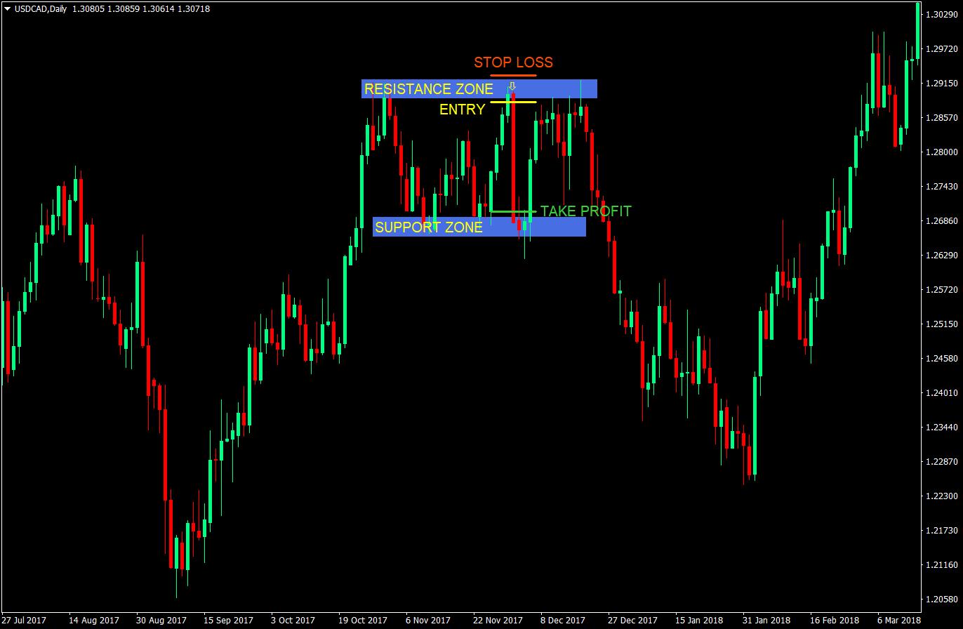 Zone Based Range Forex Trading Strategy | Forex MT4 Indicators