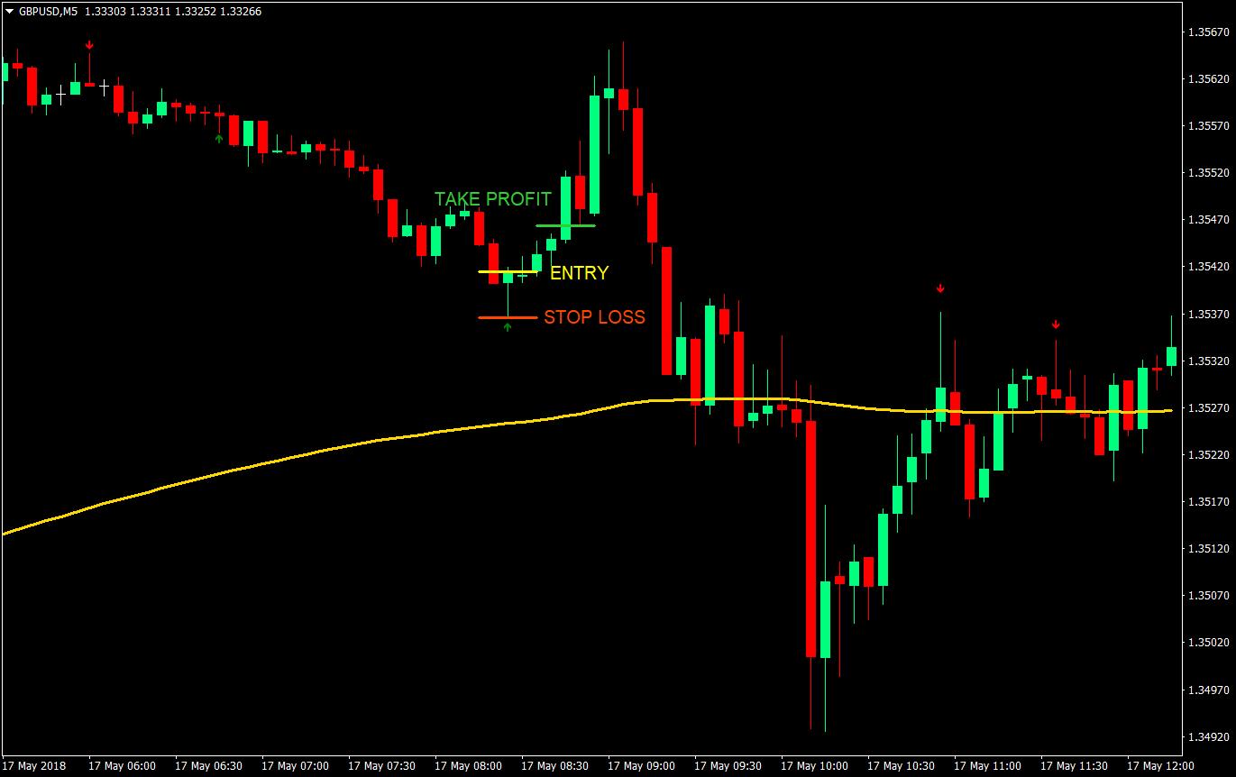 1-to-1 Pinbar Scalping Forex Trading Strategy | Forex MT4 Indicators
