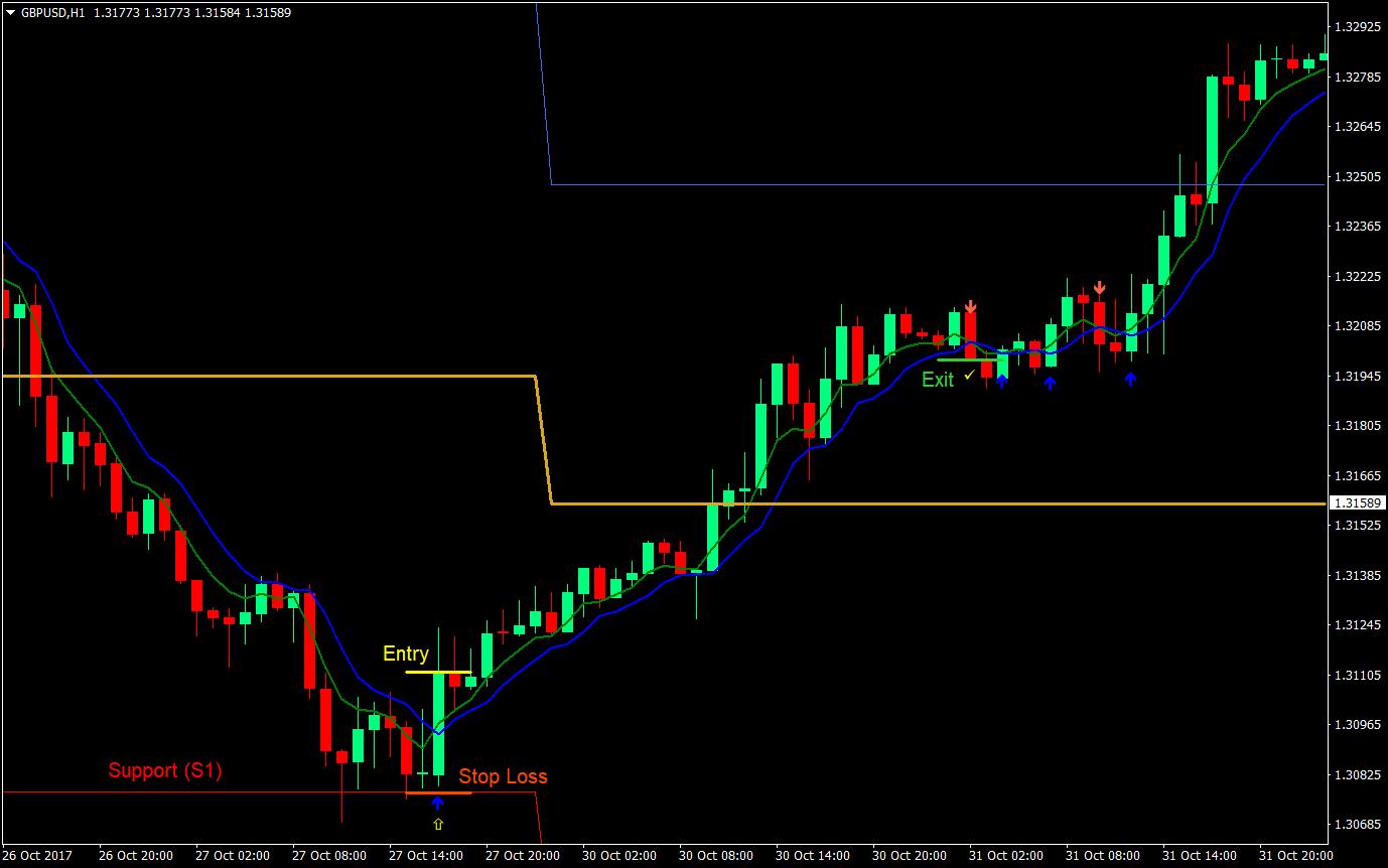 2 MA Pivot Forex Trading Strategy | Forex MT4 Indicators
