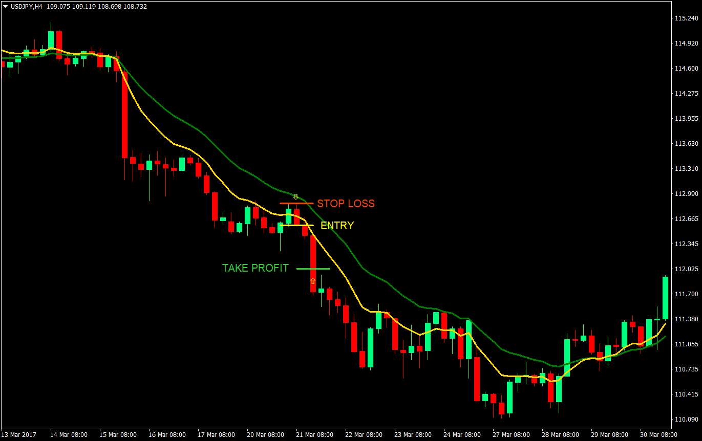 9-18 Retrace Forex Trading Strategy | Forex MT4 Indicators