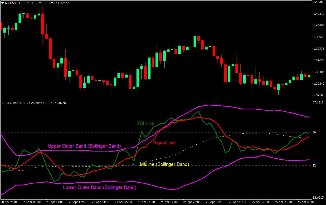 Advanced TDI Breakout Forex Trading Strategy | Forex MT4