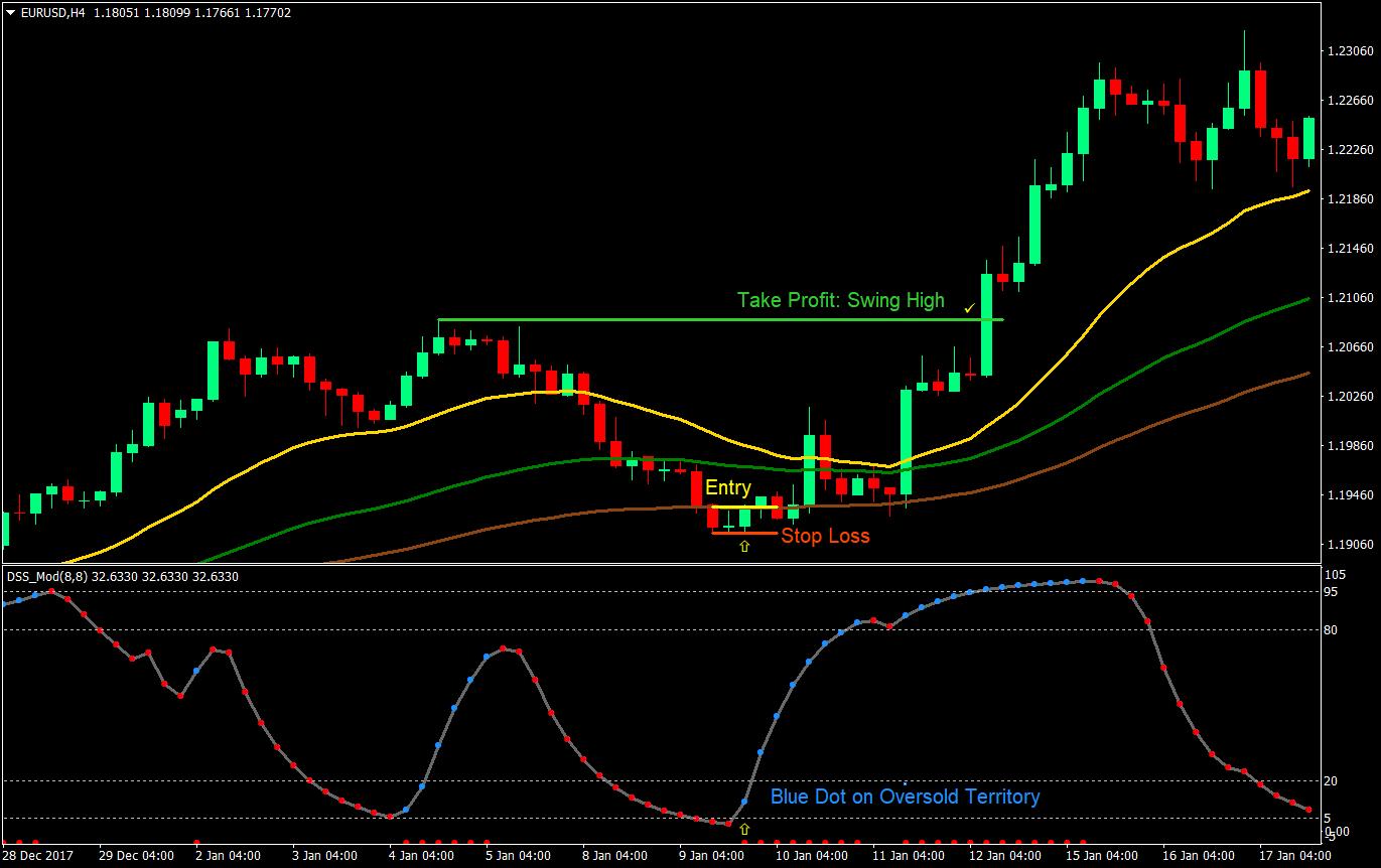 Strategi Trading Emas - Broker Forex Terbaik