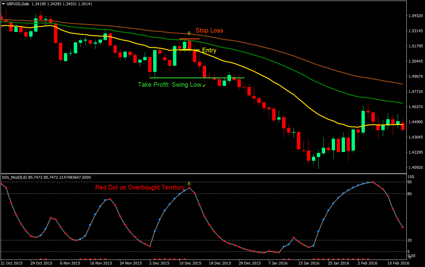 Band Bounce Forex Trading Strategy | Forex MT4 Indicators
