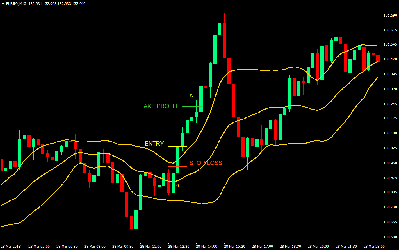 Band Wagon Momentum Day Trade Forex Trading Strategy