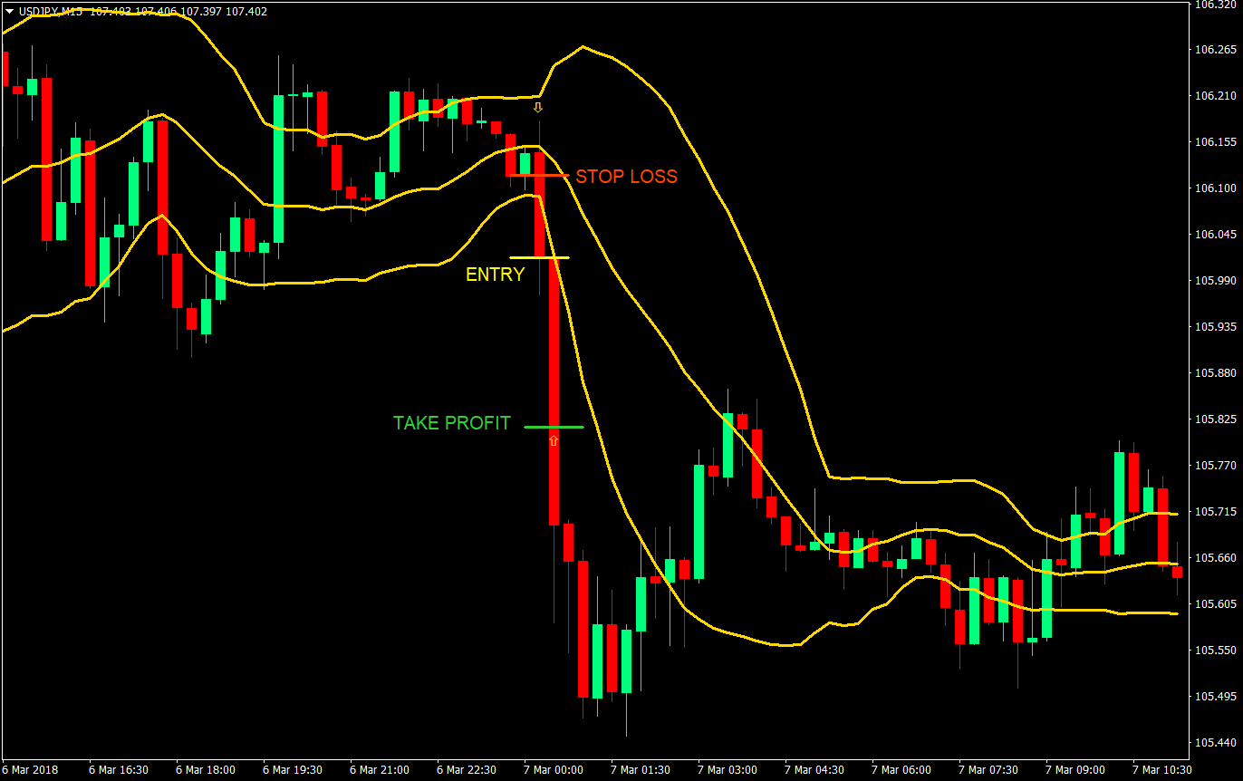 Band-Wagon Momentum Day Trade Forex Trading Strategy | Forex
