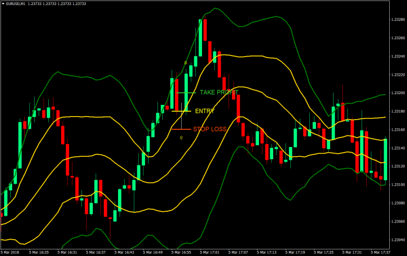 renko chart binary options