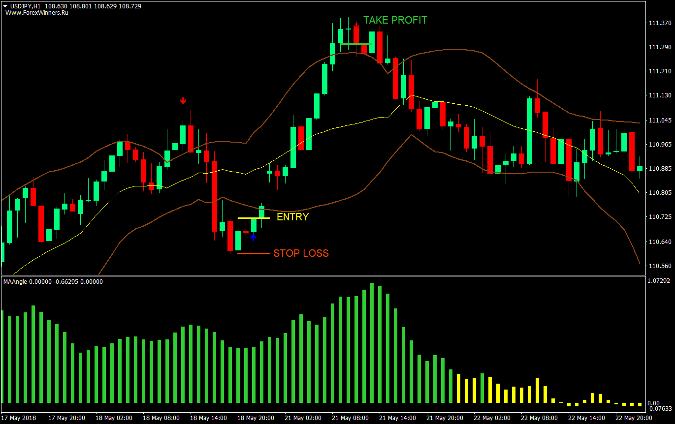 Bands and Bars Forex Trading Strategy | Forex MT4 Indicators