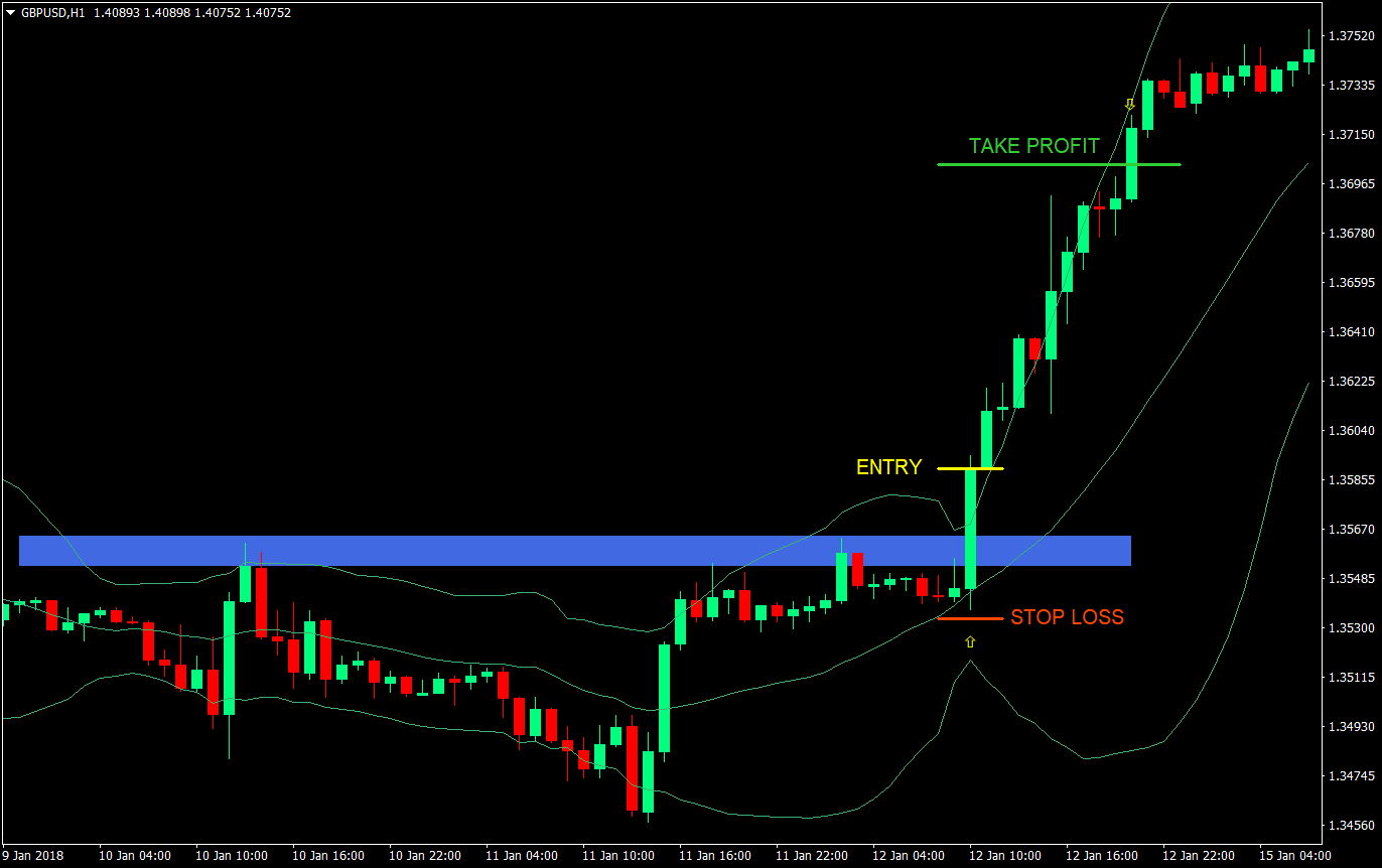 BB Breakout Forex Trading Strategy