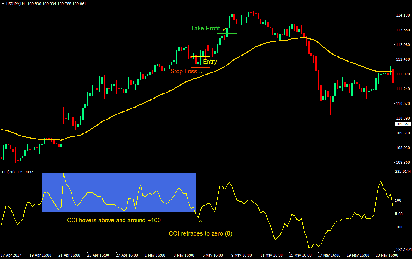 CCI Strength Forex Trading Strategy | Forex MT4 Indicators